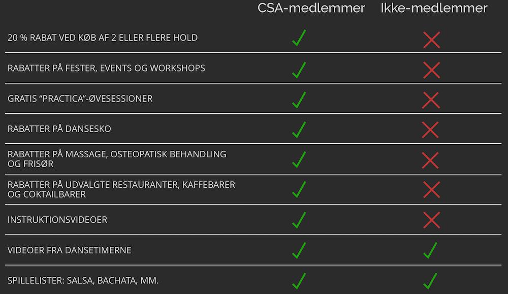 CSA Medlemskab